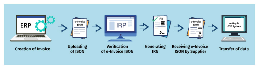 steps to generate e-invoice in GST