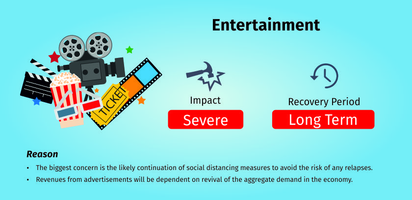 COVID-19 impact on events and entertainment industry
