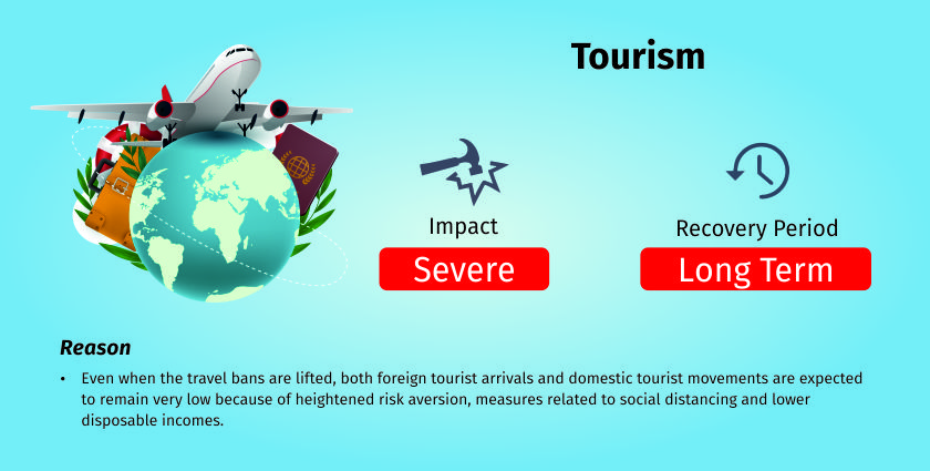 COVID-19 impact on tourism sector